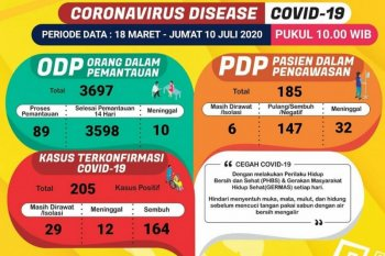 Kasus positif COVID-19 pertama ditemukan di Lampung Timur
