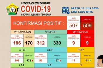 Jumlah pasien sembuh COVID-19 di Sultra capai 330 orang