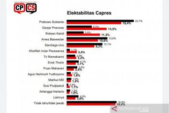 Survei: Prabowo, Ganjar, dan Ridwan Kamil calon kuat Pilpres 2024