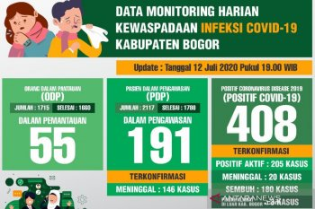 Jumlah Pasien COVID-19 sembuh di Kabupaten Bogor capai 44 persen
