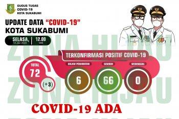 Warga terpapar COVID-19 di Kota Sukabumi kembali bertambah