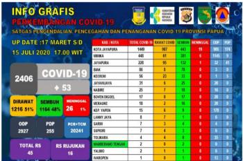 Di Papua, pasien positif COVID-19  bertambah jadi 2.406 orang