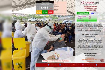 Update COVID-19 di Kepulauan Riau Minggu (02/08)