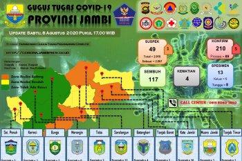 Jumlah pasien COVID-19 Provinsi Jambi bertambah lima orang, dua diantaranya klaster PetroChina