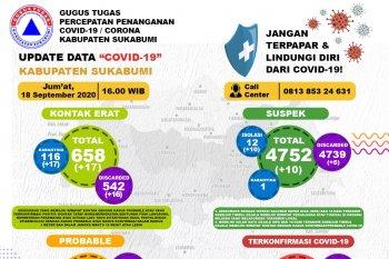 Ada dua pasien probabel COVID-19 Sukabumi meninggal dunia