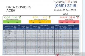 239 pasien luar daerah positif COVID-19 di Aceh, tiga meninggal