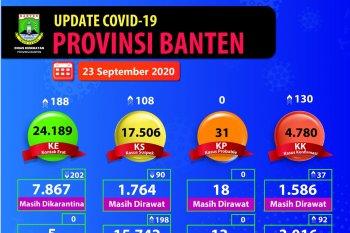 Penularan COVId-19 di Provinsi Banten didominasi transmisi lokal