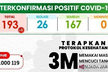 Kasus COVID-19 di Kota Sukabumi bertambah lagi lima orang