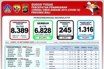 Bali tambah 74 pasien yang sembuh dari COVID-19