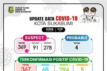Tingkat kesembuhan pasien COVID-19 Kota Sukabumi meningkat