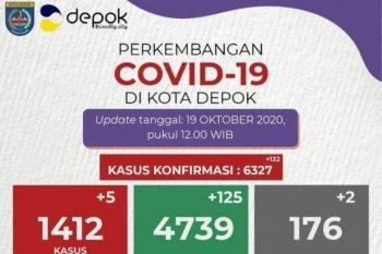 Pasien positif COVID-19 sembuh di Depok bertambah 125 orang