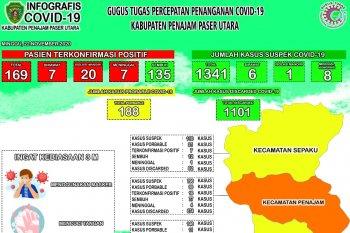 Suspek di Kabupaten Penajam paser Utara bertambah 4 orang