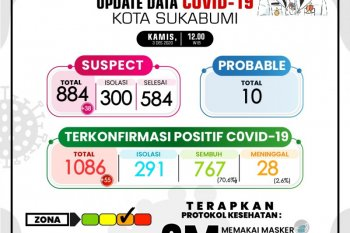 Kasus positif COVID-19 bertambah 55 dan satu pasien meninggal di Sukabumi