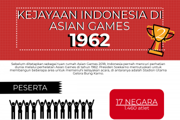 Kejayaan Indonesia di Asian Games 1962
