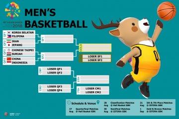 Jadwal perempat final basket putra hari ini