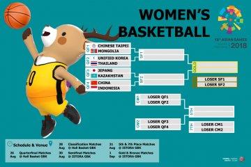 Jadwal perempat final basket putri