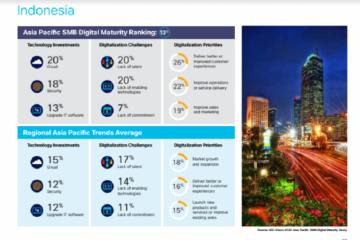 Mengenal kematangan digital UMKM, Indonesia ada di peringkat berapa?