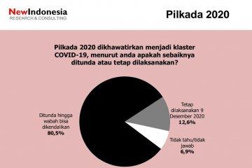 Khawatir klaster corona, Survei: Publik tolak pelaksanaan pilkada
