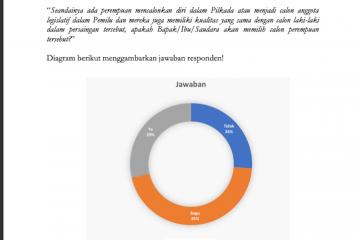 Survei: Warga Sumbar ragu pilih calon perempuan di pilkada