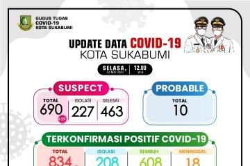 Pasien COVID-19 di Kota Sukabumi yang meninggal dunia bertambah