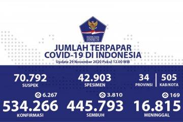 Positif COVID-19 tembus rekor 6.267, sembuh bertambah 3.810