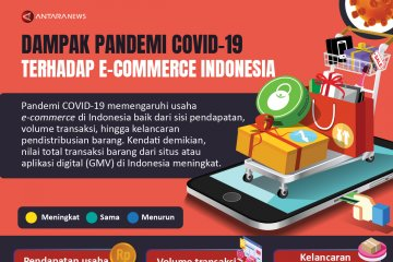 Dampak pandemi COVID-19 terhadap e-commerce Indonesia