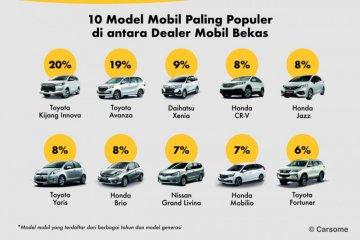 Mobkas Innova dan Avanza paling diminati di Indonesia selama 2020