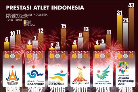 Prestasi Indonesia di Asian Games 1998-2018