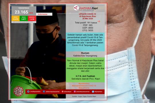 Update COVID-19 di Kepulauan Riau hari ini (26/05) Page 1 Small