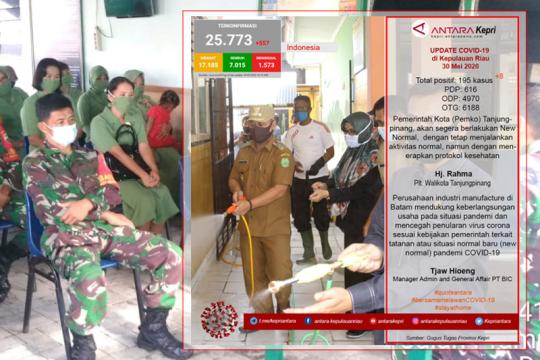 Update COVID-19 di Kepulauan Riau hari ini (30/05) Page 1 Small