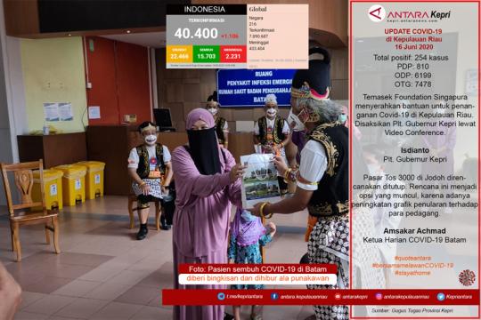 Update COVID-19 di Kepulauan Riau hari ini, Selasa (16/06) Page 1 Small