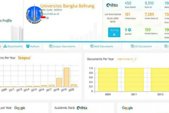 Meningkat tajam, SINTA UBB peringkat 158 pada 3 years national rank