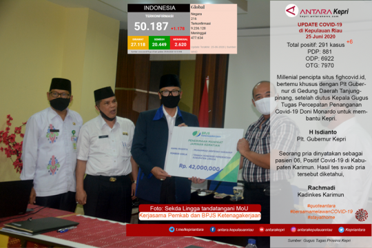 Update COVID-19 di Kepulauan Riau, hari ini Kamis (25/06) Page 1 Small