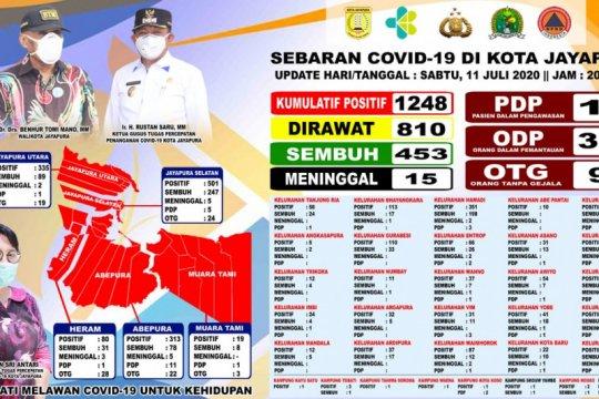 Kasus positif COVID-19 di Kota Jayapura bertambah jadi 1.248 orang