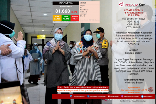 Update COVID-19 di Kepulauan Riau, Kamis (16/07) Page 1 Small