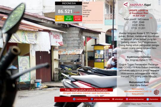 Update COVID-19 hari ini di Kepulauan Riau, Minggu (19/07) Page 1 Small