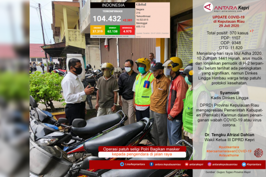 Update COVID-19 di Kepulauan Riau Selasa (29/07) Page 1 Small