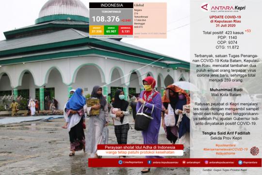 Update COVID-19 di Kepulauan Riau Jumat (31/07) Page 1 Small