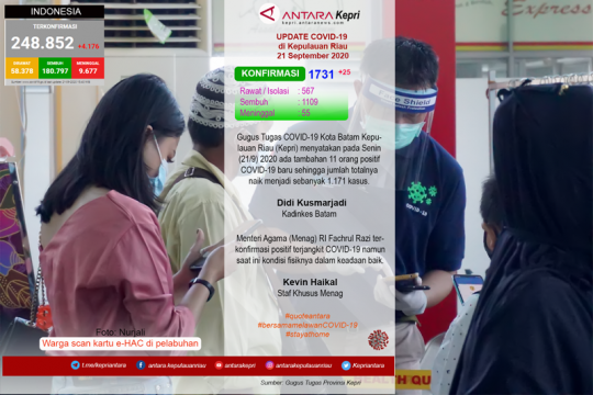Update COVID-19 di Kepulauan Riau, Senin (21/09)