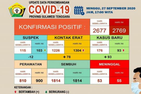 Pasien meninggal COVID-19 di Sultra menjadi 55 orang