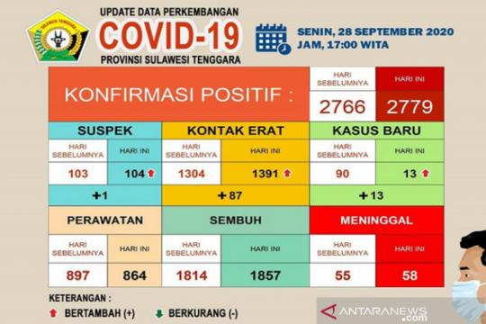 Pasien meninggal COVID-19 di Sulawesi Tenggara bertambah tiga menjadi 58 orang