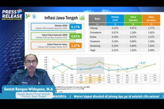 Jateng alami inflasi 0,18 persen pada November 2020