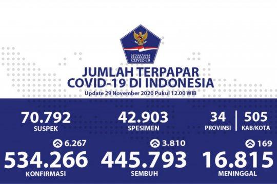 Update COVID-19  di Indonesia:  534.266 kasus posirif, dan 445.793 orang sembuh