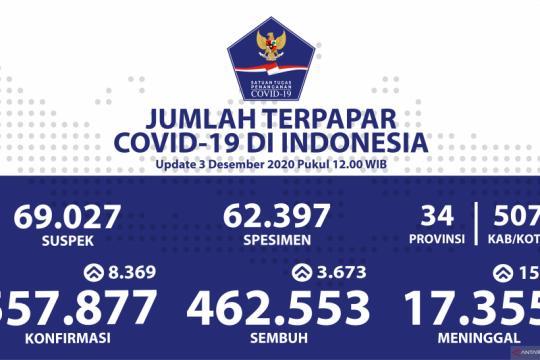 Kasus baru COVID-19 tercatat 8.369 orang