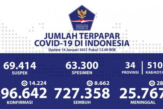 Data Kemenkes, positif COVID-19 di Indonesia bertambah 14.224, kini jadi 896.642 kasus