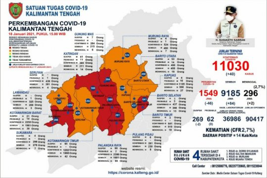Tujuh kabupaten/kota Kalteng zona merah, positif COVID-19 capai 11 ribu kasus
