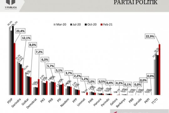 Survei: Elektabilitas PDIP turun, Demokrat melesat, PSI naik
