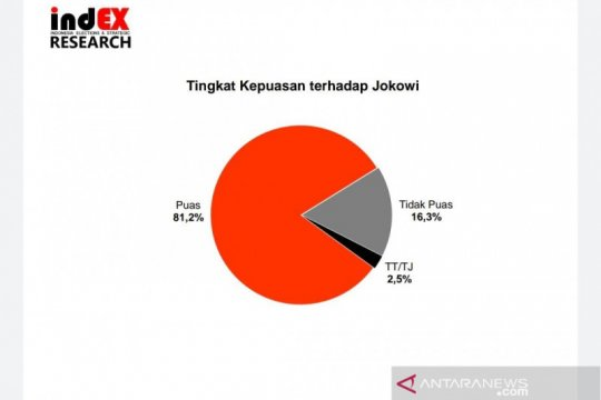 Survei: Tingkat kepuasan publik terhadap Jokowi 81,2 persen