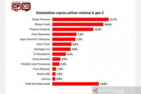 Survei: Pemilih milenial pilih Ganjar dan RK, bukan Prabowo