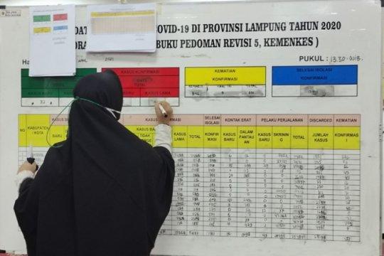 Kasus positif COVID-19 Lampung terus bertambah,  1.095 meninggal